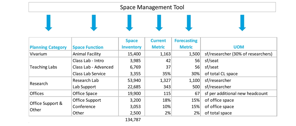 Space Management Tools Are Key to Strategic Facility