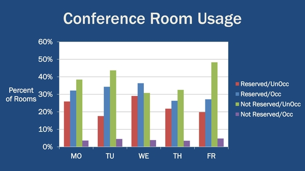 calculating rates for conference center meeting rooms Experience online meetings from cisco webex, the name you trust for robust video conferencing get file sharing for more productive online meetings from any device.